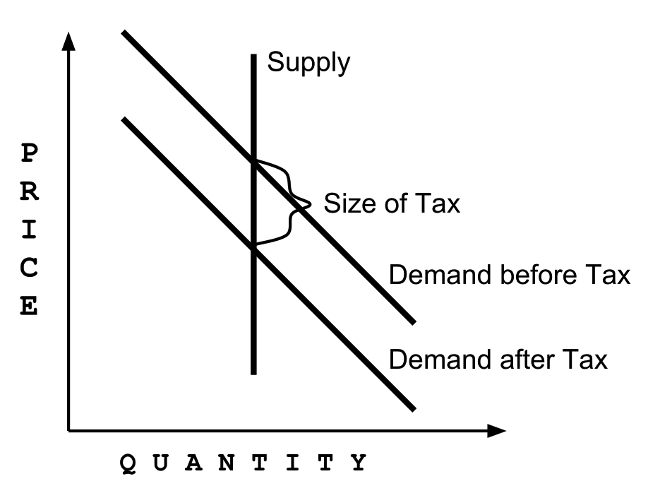 Urban Property Tax