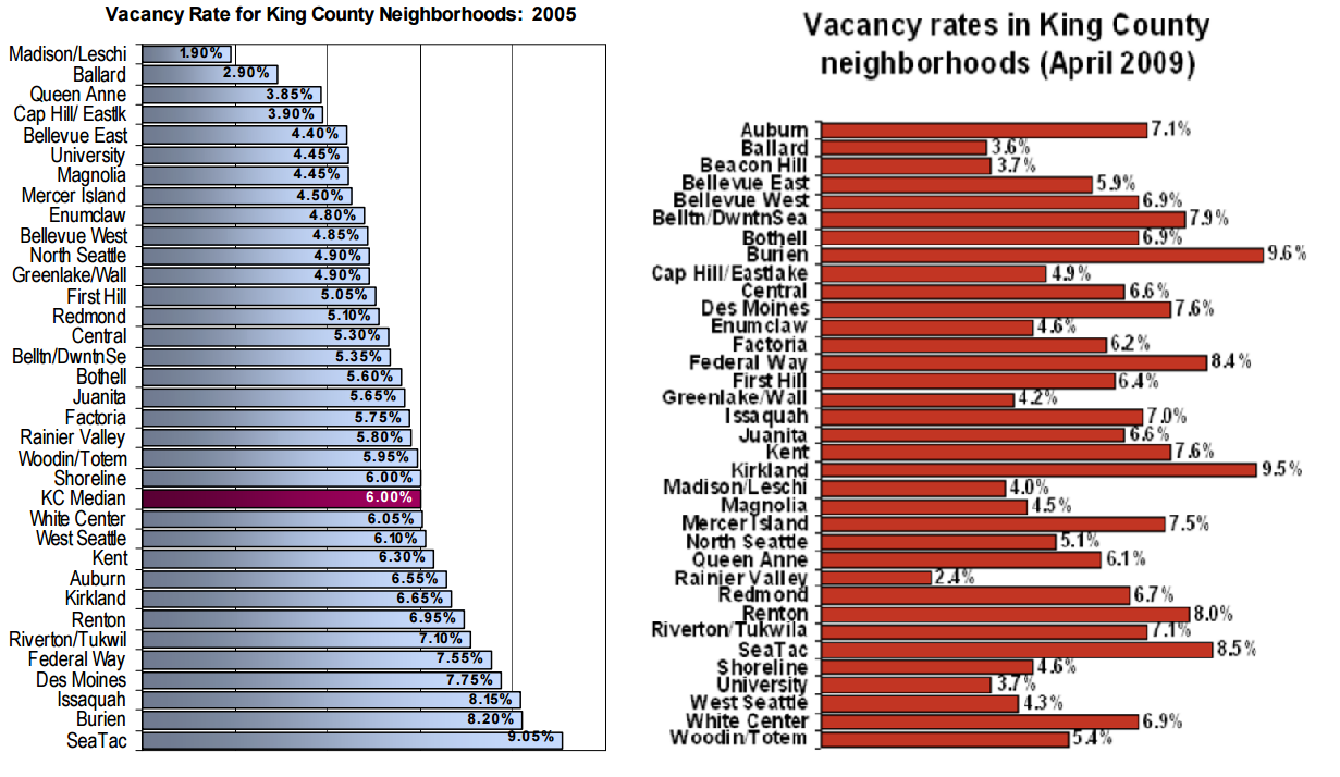 Vacancy rates within the Seattle metro area vary widely.