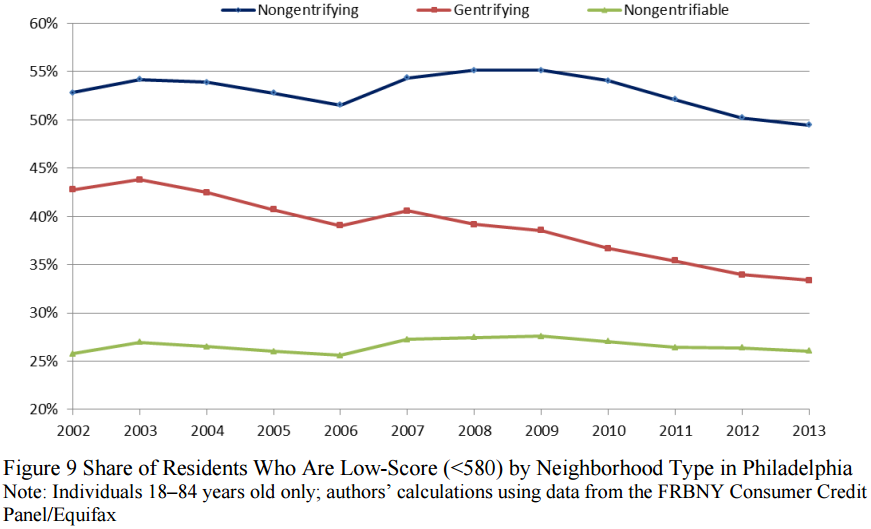 Gentrifying neighborhoods showed declining number of people with low credit scores.