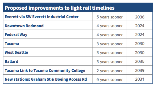 Updated timelines on ST3 projects. (Sound Transit)
