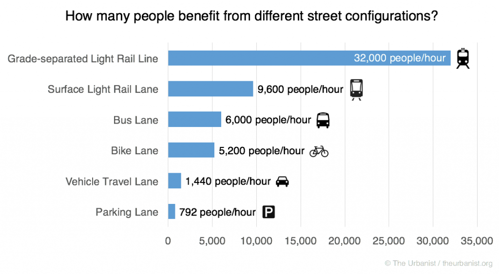 How many people benefit from different street configurations? Grade-separated light rail line: 32000 people per hour. Surface light rail-lane: 9600 people per hour. Bus lane: 6000 people per hour. Bike lane: 5200 people per hour. Vehicle travel lane: 1440 people per hour. Parking lane: 792 people per hour.