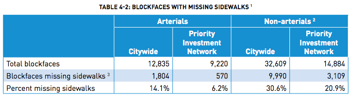 An assessment of missing sidewalks in Seattle from the Pedestrian Master Plan update. (City of Seattle)