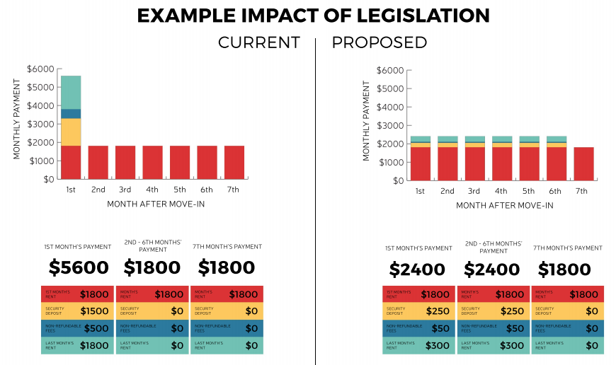 How move-in fees would change under the legislation. (City of Seattle)
