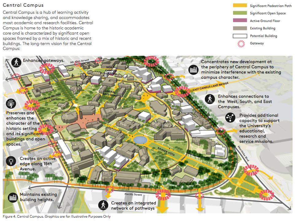 University Of Washington 39 S Draft 2018 Seattle Campus Master Plan The Urbanist