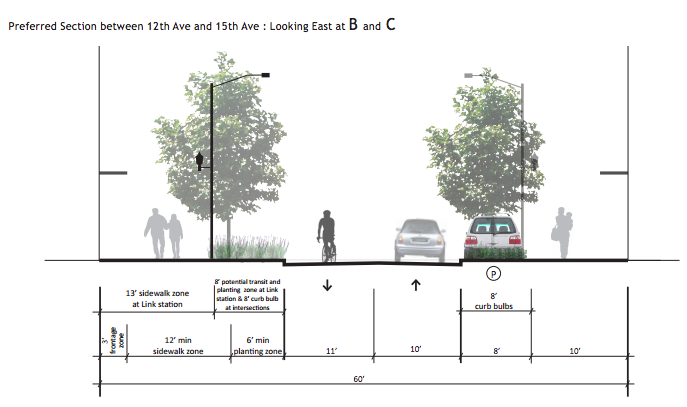 Section drawing of the NE 43rd St Green Street between 12th Ave NE and 15th Ave NE. (City of Seattle)