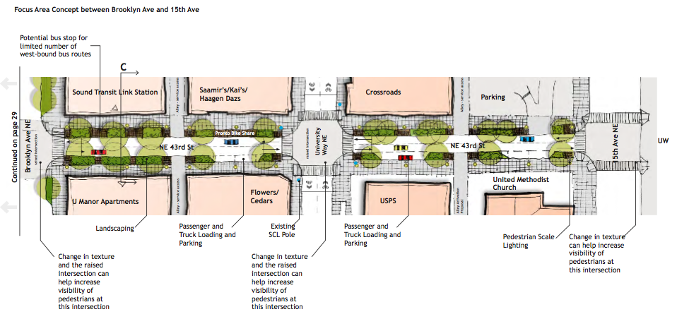 Green Street concept for NE 43rd St. (City of Seattle)