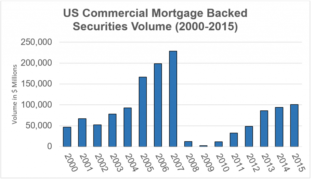 Data Source: Commercial Mortgage Alert