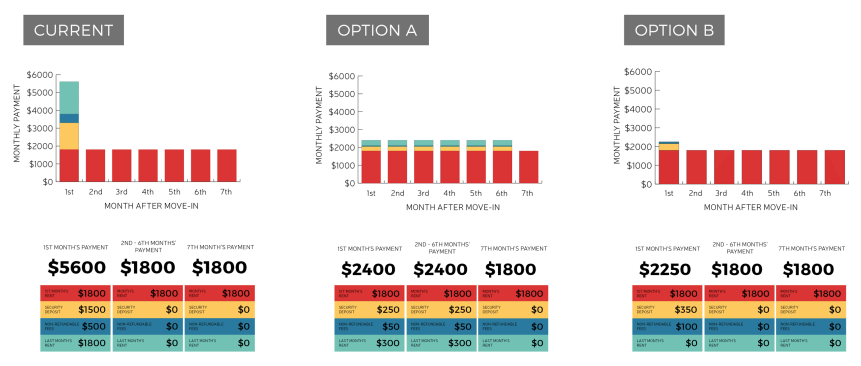 Option A illustrates how the installment plan would work if applied to a lease agreement of at least six months in length while Option B illustrates how Councilmember Juarez's amendment would work for a lease agreement. (City of Seattle)