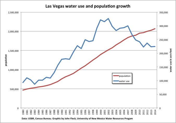 Change in total water usage in relationship with population growth in Las Vegas since 1980. (John Fleck)