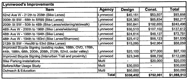 Programmed Bike2Health improvements for Lynnwood. Click for the full list by jurisdiction. (City of Lynnwood)