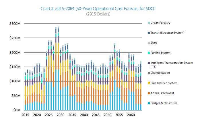 50-year forecast of ongoing annual operational costs of transportation assets. (City of Seattle)