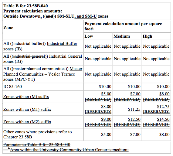 Proposed modifications to in-lieu MHA fee payment tables for zones outside of Downtown, SM-SLU, and SM-U zones. (City of Seattle)