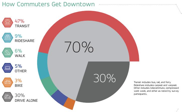 2016 breakdown of commuter mode share. (Commute Seattle)