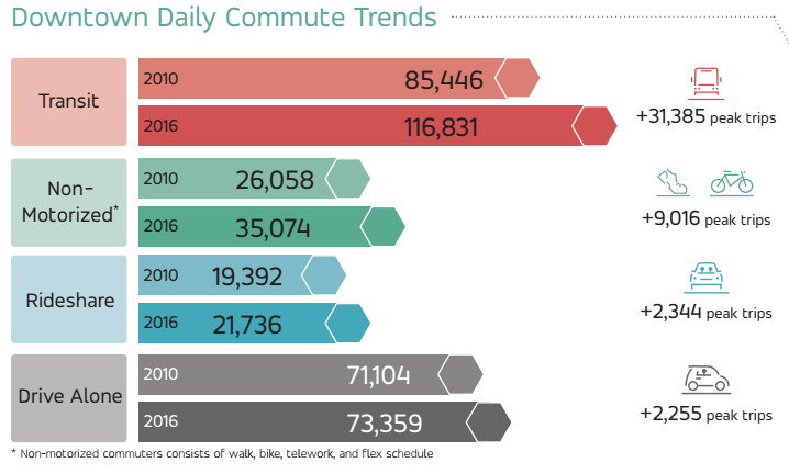 Long-term commuting trends by mode share in Downtown comparing 2010 to 2016. (Commute Seattle)