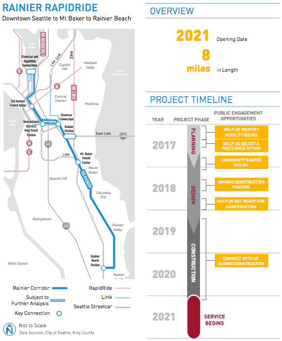 Project overview, map, and timeline for the Rainier line. (City of Seattle)