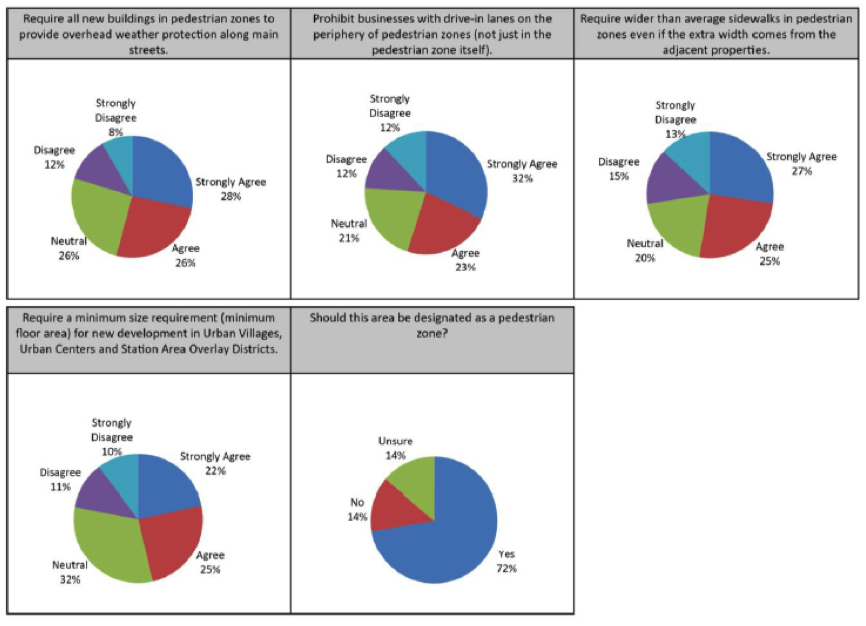 Survey results about pedestrian zones in Seattle's neighborhoods are very positive. (City of Seattle)