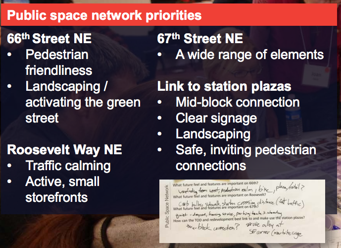Public space network priorities from the second stakeholder workshop. (Sound Transit)
