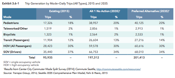 Trip generation by mode share in 2015 and projected in 2035 by the No Action and Preferred Alternatives. (City of Seattle)