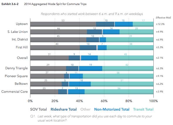 2014 modal split for weekday morning peak hour commute trips. (City of Seattle)