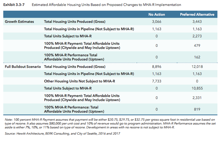 Estimated MHA-R units over the next 20 years and full buildout. (City of Seattle)