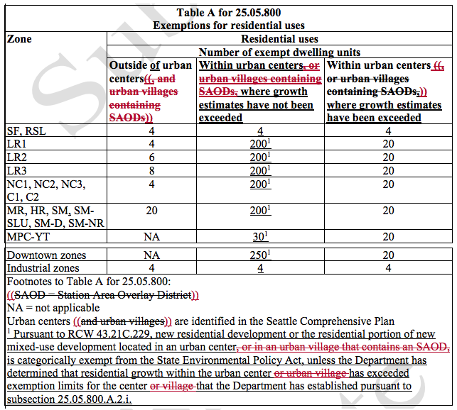 The new categorical exemptions adopted for residential uses, minus the text stricken. (City of Seattle)