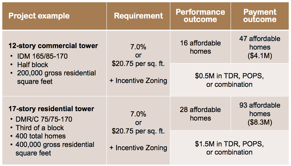 Theoretical developments and possible outcomes depending on how the developer chooses to participate in the MHA and incentive zoning programs. (City of Seattle)