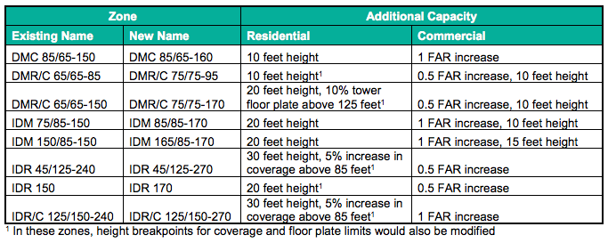 Generalized development capacity changes proposed by zone and development type. (City of Seattle)